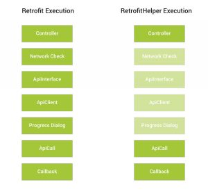 RetrofitHelper : Library for Fast and Easy Networking