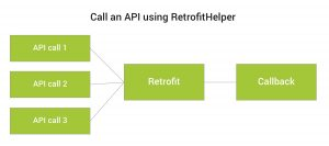 retrofit_helper