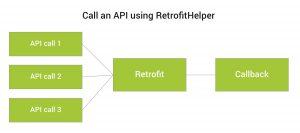 retrofit_helper